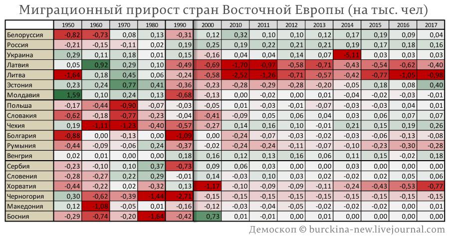 Миграционный-прирост-стран-Восточной-Европы-(на-тыс.-чел)