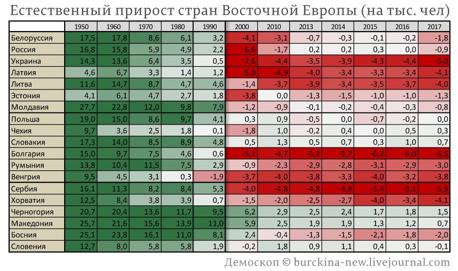 Естественный-прирост-стран-Восточной-Европы-(на-тыс.-чел)
