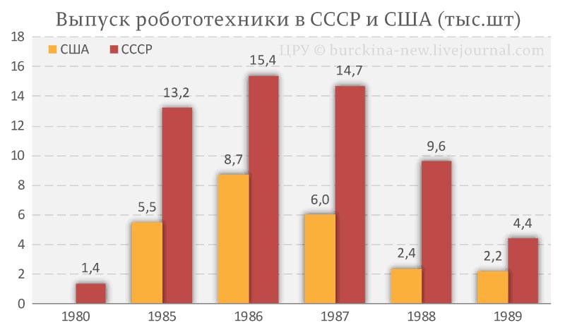 Выпуск-робототехники-в-СССР-и-США-(тыс.шт)