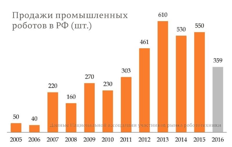 Продажи-промышленных-роботов-в-РФ