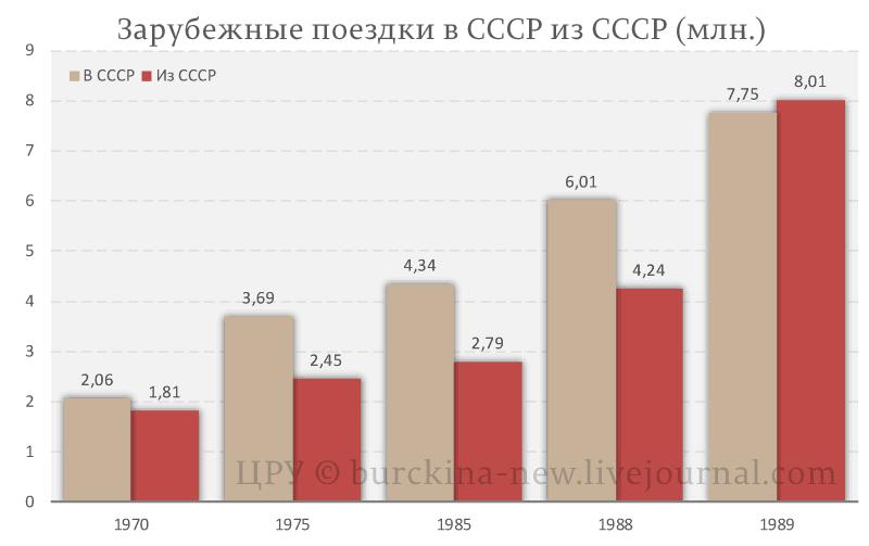 Зарубежные-поездки-в-СССР-из-СССР-(млн.)