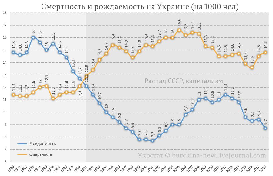 Смертность-и-рождаемость-на-Украине-(на-1000-чел)