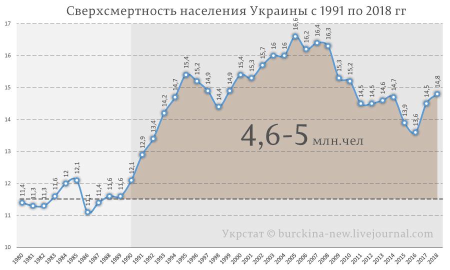 Сверхсмертность-населения-Украины-с-1991-по-2018-гг