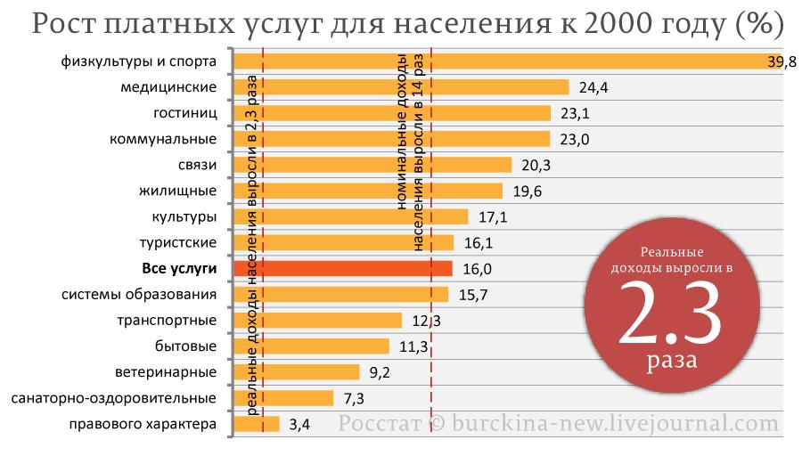 Рост-платных-услуг-для-населения-к-2000-году-(%)