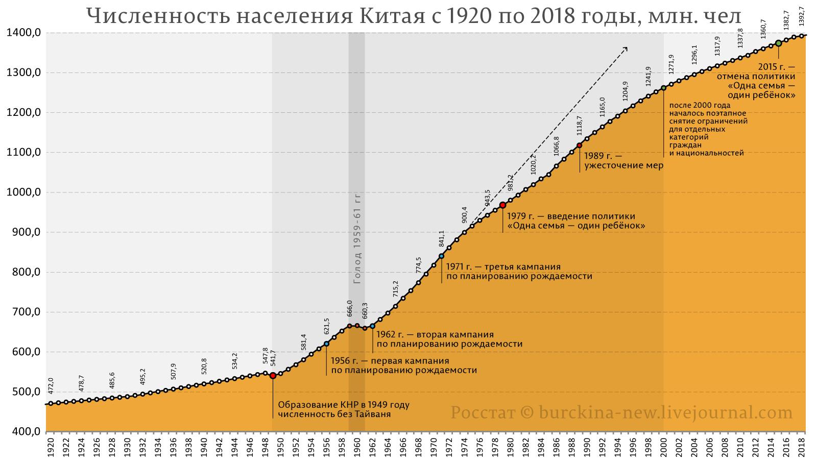 Численность-населения-Китая-с-1920-по-2018-годы,-млн.-чел