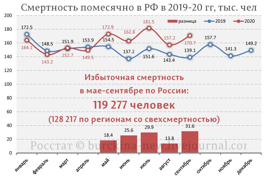 Смертность-помесячно-в-РФ-в-2019-20-гг,-тыс.-чел