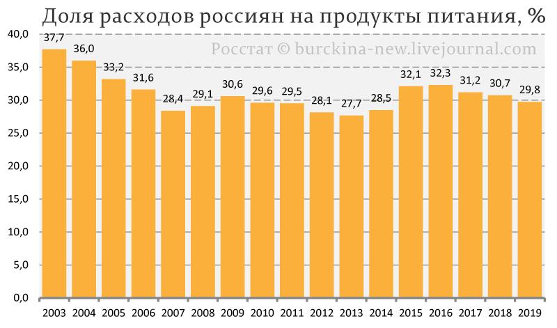 Доля-расходов-россиян-на-продукты-питания,-%