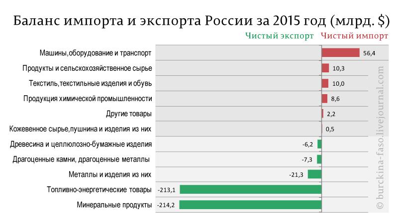 Баланс-импорта-и-экспорта-России-за-2015-год-(млрд.-$)