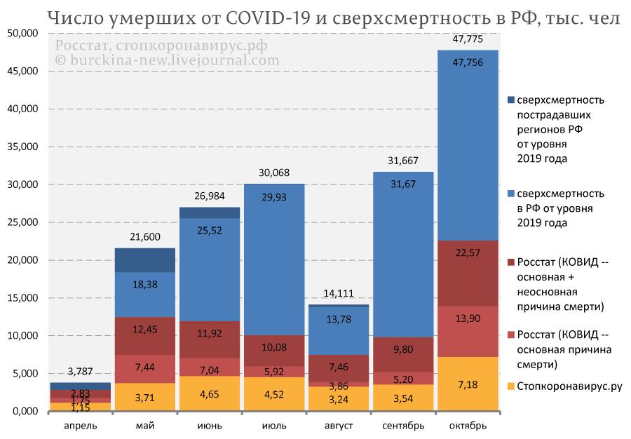 Число-умерших-от-COVID-19-и-сверхсмертность-в-РФ,-тыс.-чел