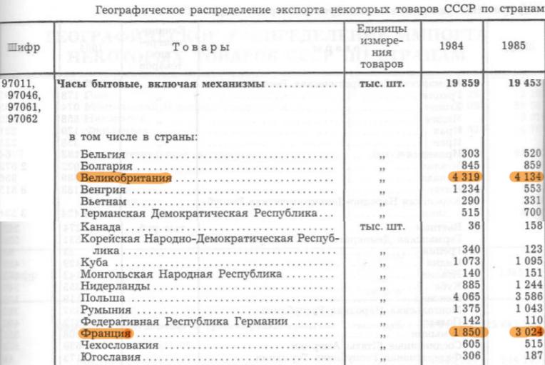 экспорт часов из СССР