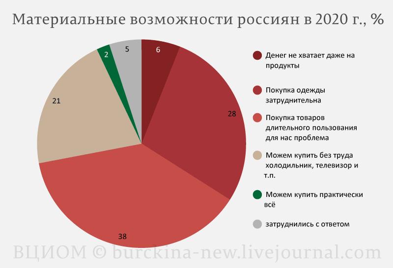 Материальные-возможности-россиян-в-2020-г.,-%