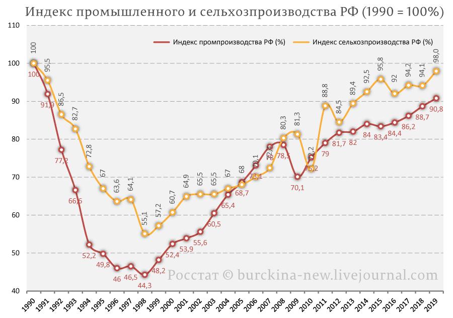 Индекс-промышленного-и-сельхозпроизводства-РФ-(1990-=-100%)