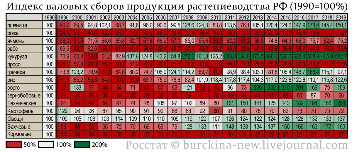 Индекс-валовых-сборов-продукции-зерно--и-растениеводства-РФ-(1990=100%)-2019