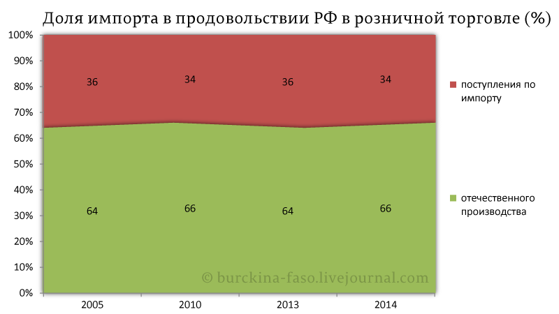 Доля-импорта-в-продовольствии-РФ-в-розничной-торговле-(%)