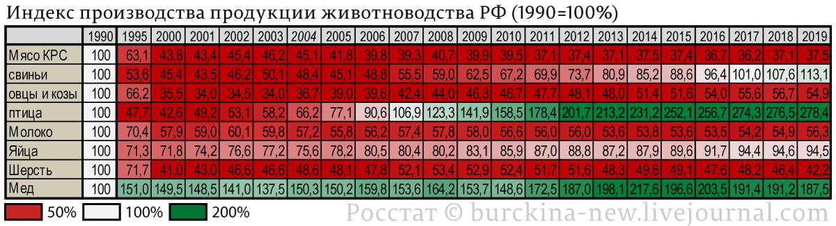 Индекс-производства-продукции-животноводства-РФ-(1990=100%)-2019