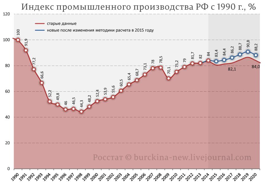 Индекс-промышленного-производства-РФ-с-1990-г.,-%