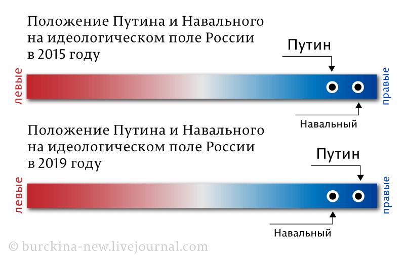 Положение-Путина-и-Навального 2015-2019