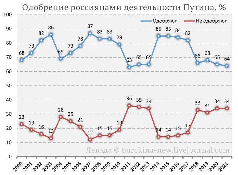 Одобрение-россиянами-деятельности-Путина,-%