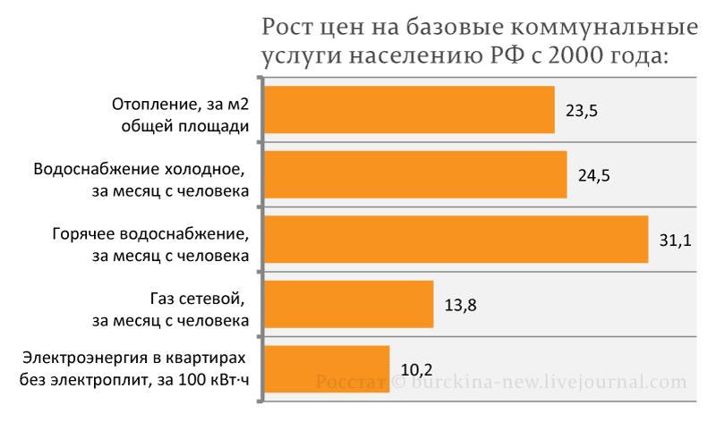 Рост-цен-на-базовые-коммунальные-2000