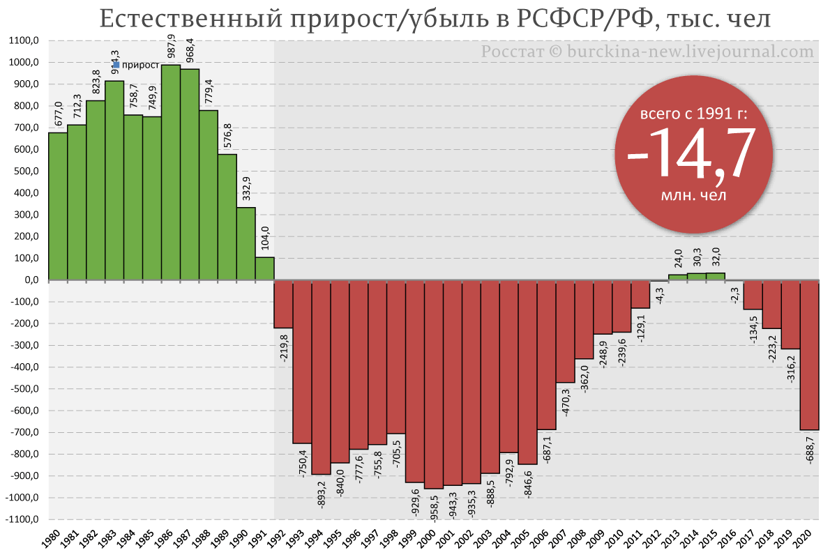 Естественный-прирост-убыль-в-РСФСР-РФ,-тыс.-чел