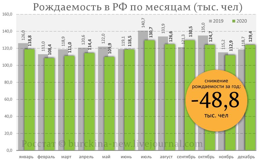 Рождаемость-в-РФ-по-месяцам-(тыс.-чел)