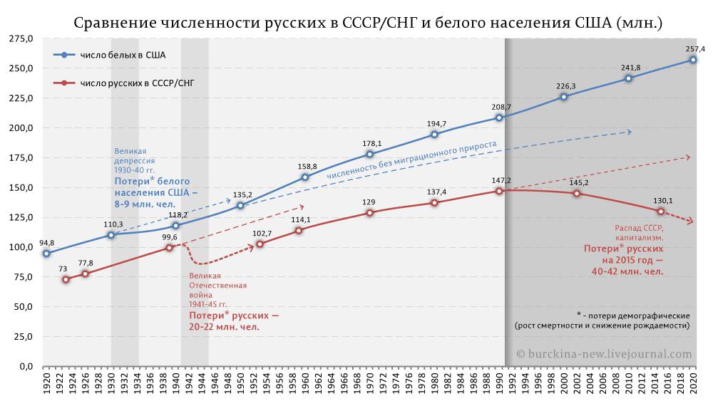Сравнение-численности-русских-в-СССР-СНГ-и-белого-населения-США-(млн.)