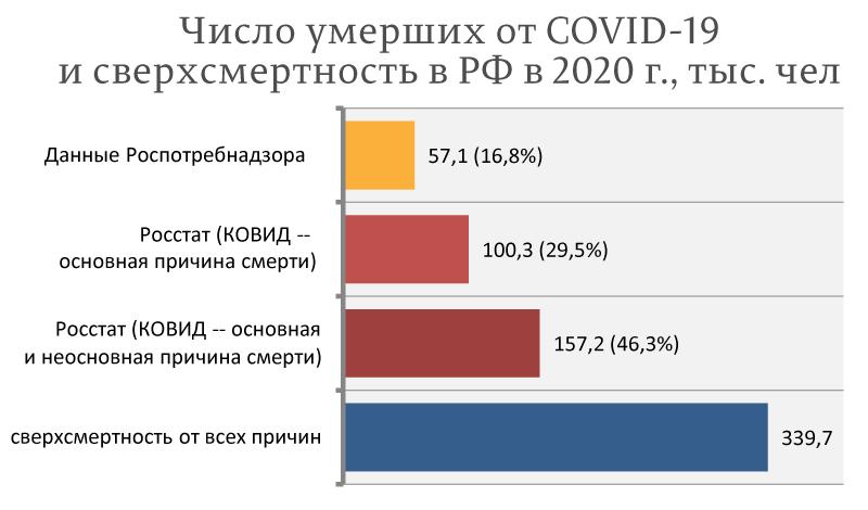 Число-умерших-от-COVID-19