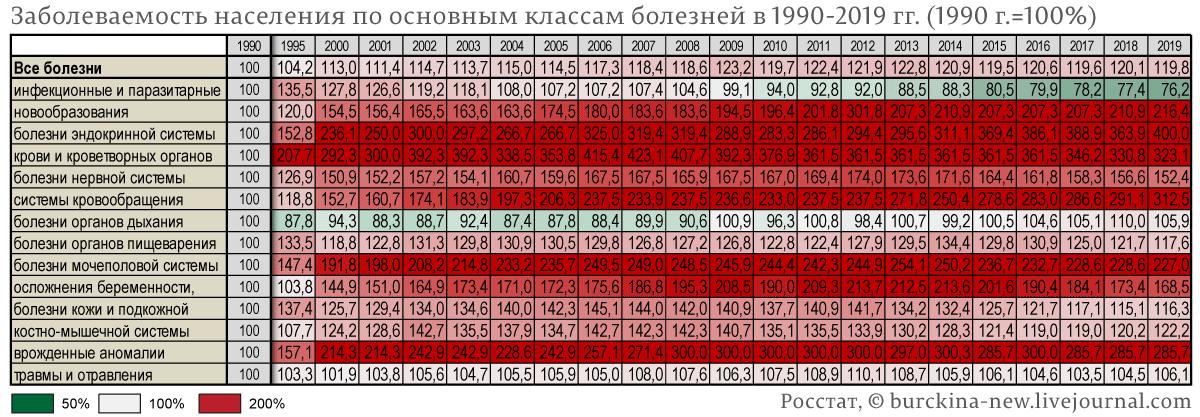 Заболеваемость-населения-по-основным-классам-болезней-в-1990-2019-гг.-(1990-г.=100%)