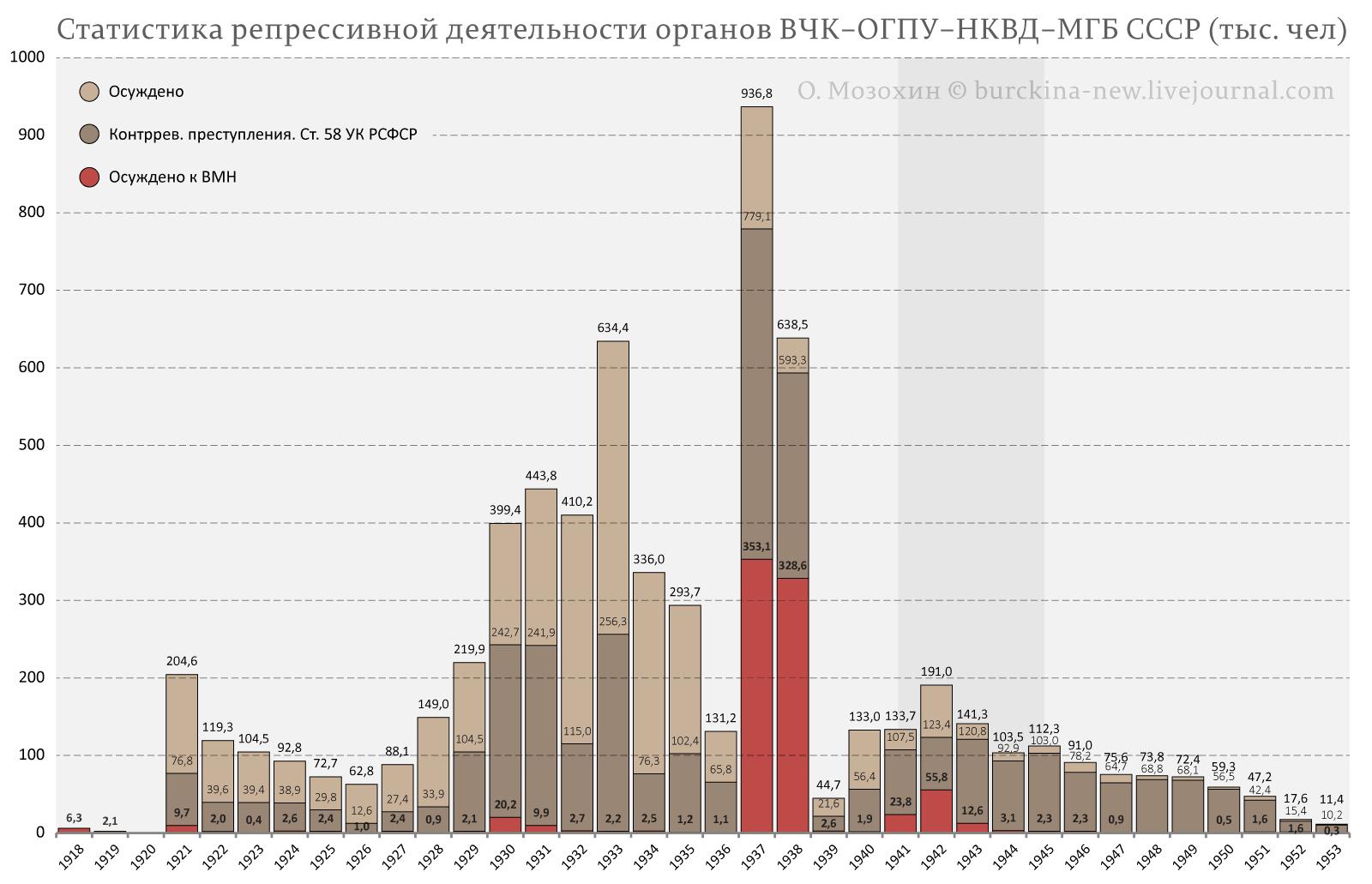 Статистика-репрессивной-деятельности-органов-ОГПУ-НКВД-СССР-(тыс.-чел)