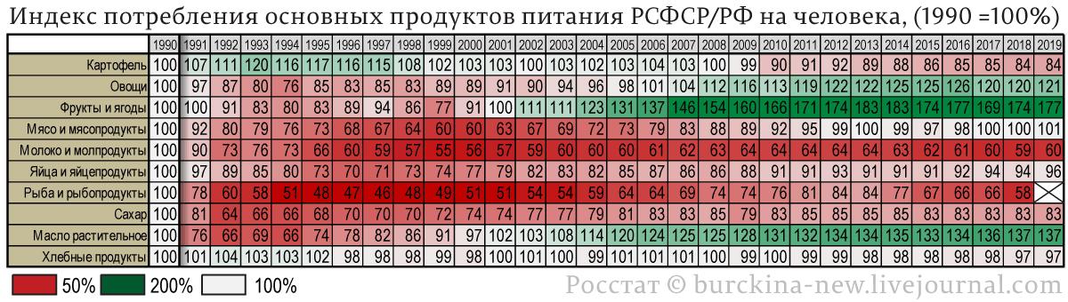 Потребление-основных-продуктов-питания-РСФСР-РФ,-(1990-=100%)-без-рыбы