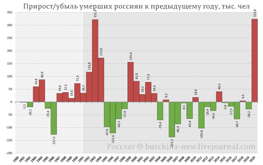 Прирост-убыль-умерших-россиян-к-предыдущему-году,-тыс.-чел