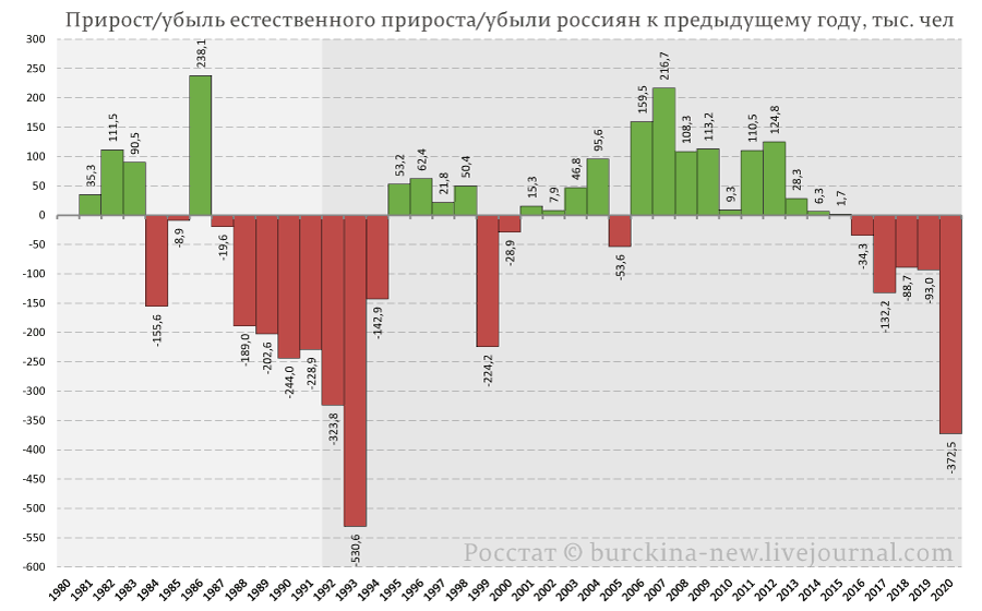 Прирост-убыль-естественного-прироста-убыли-россиян-к-предыдущему-году,-тыс.-чел