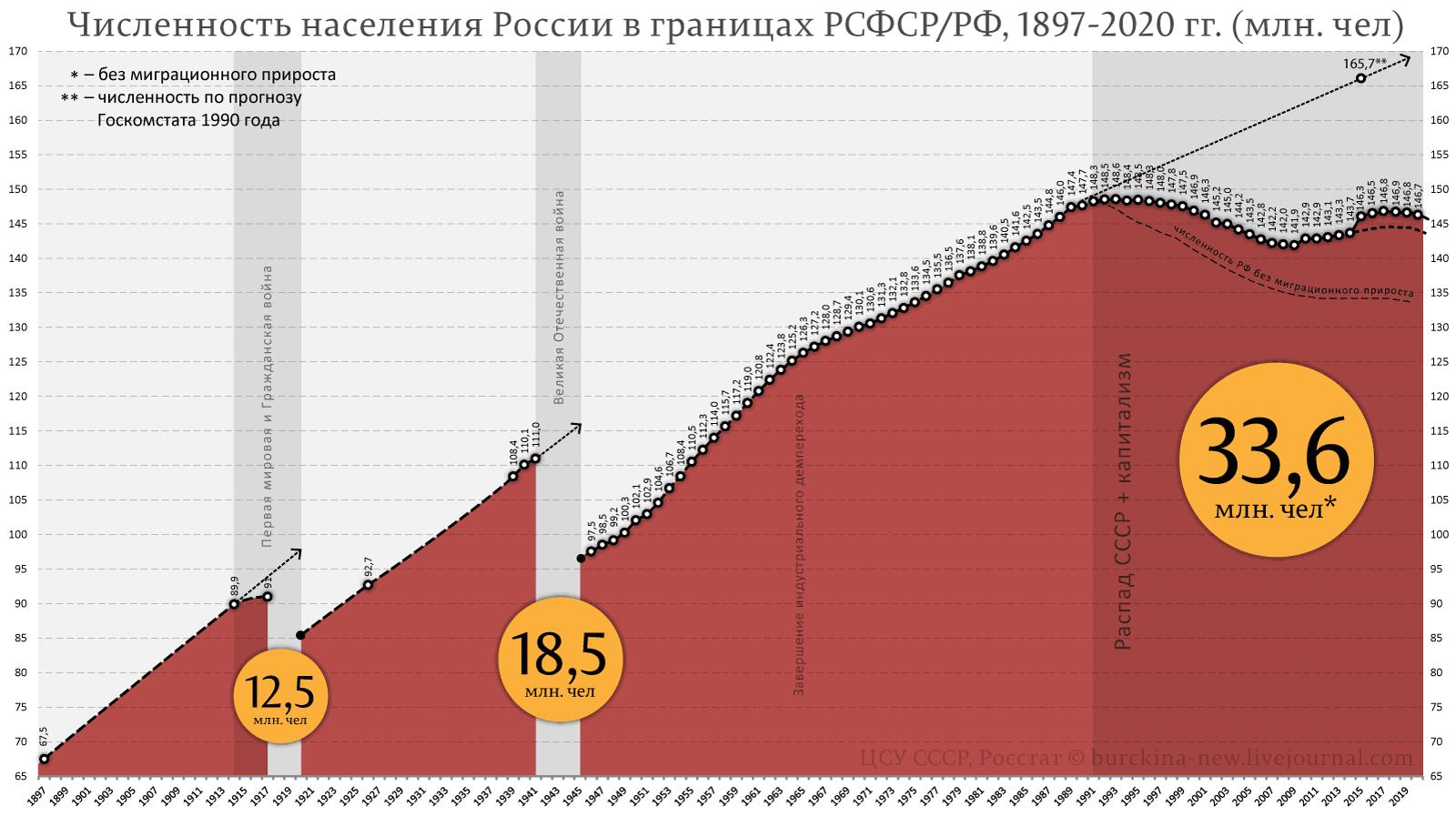 Численность-населения-России-в-границах-РСФСР-РФ,-1897-2020-гг.-(млн.-чел)