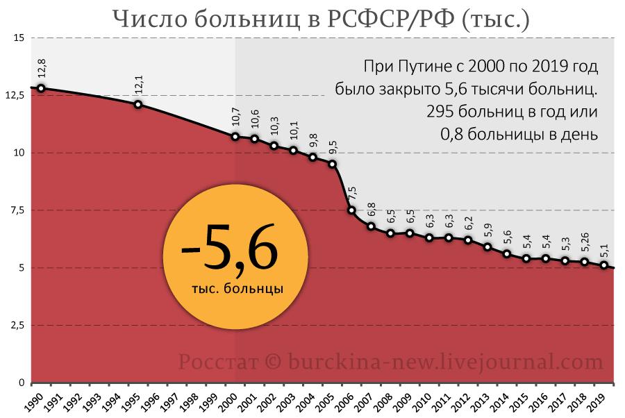 Число-больниц-в-РСФСР-РФ-(тыс.)