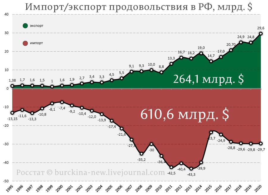 Импорт-экспорт-продовольствия-в-РФ,-млрд.-$