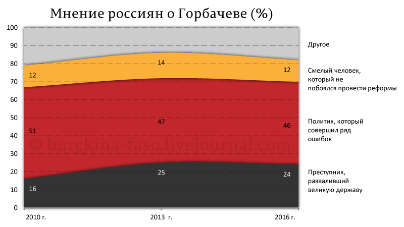 Мнение-россиян-о-Горбачеве-(%)