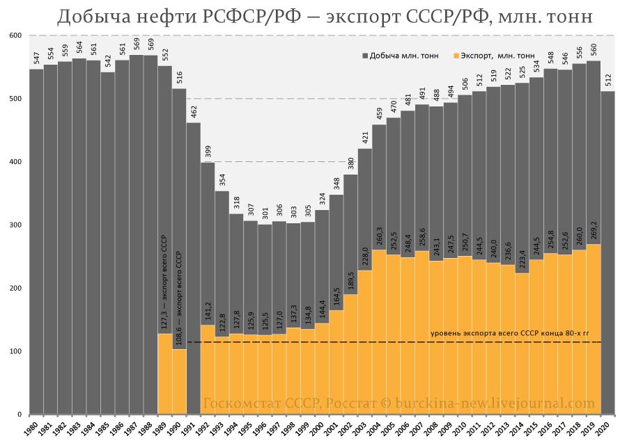 Добыча-нефти-РСФСР-РФ-—-экспорт-СССР-РФ,-млн.-тонн