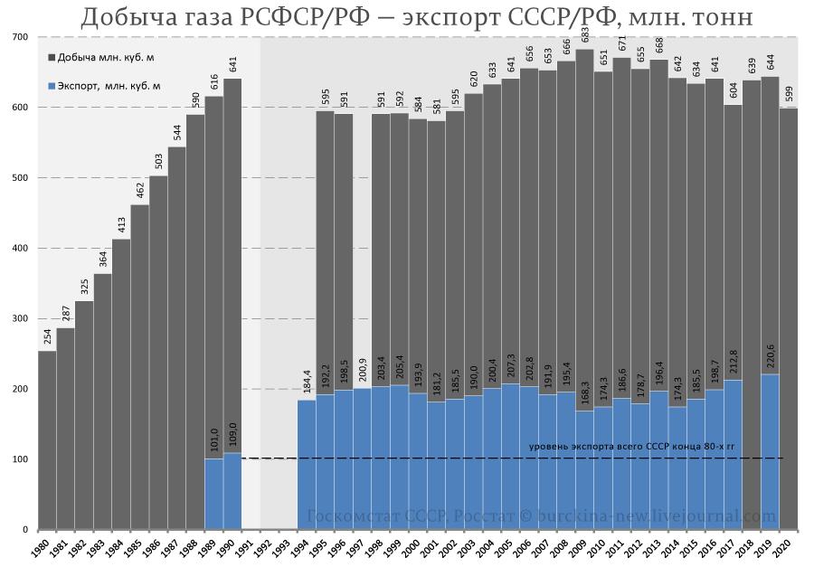Добыча-газа-РСФСР-РФ-—-экспорт-СССР-РФ,-млн.-тонн