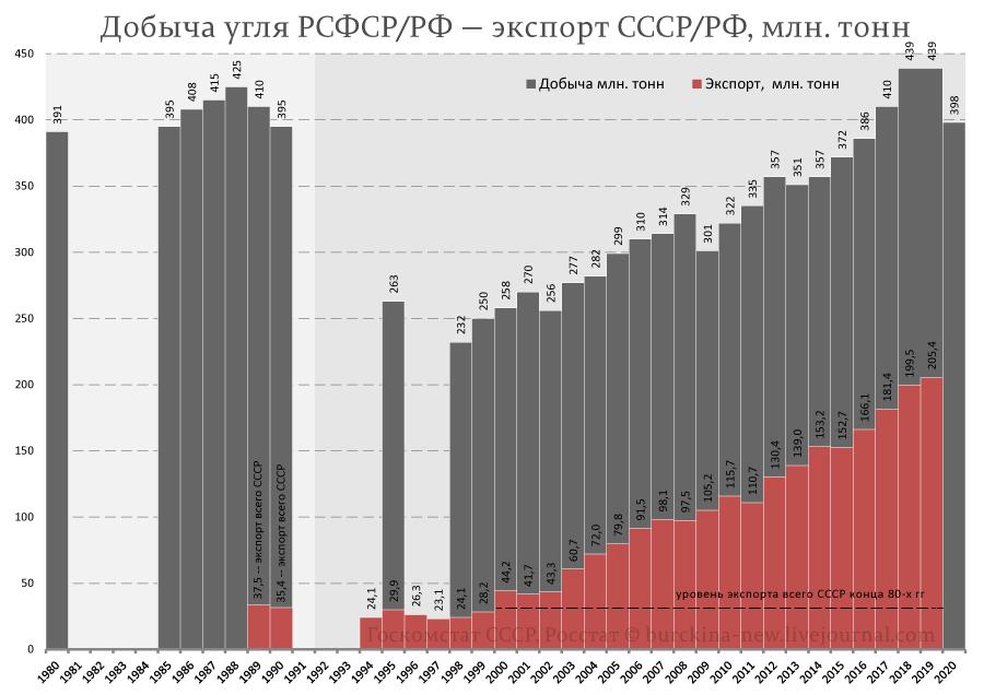 Добыча-угля-РСФСР-РФ-—-экспорт-СССР-РФ,-млн.-тонн