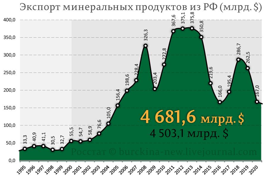 Экспорт-нефти-и-газа-из-РФ-(млрд.-$)