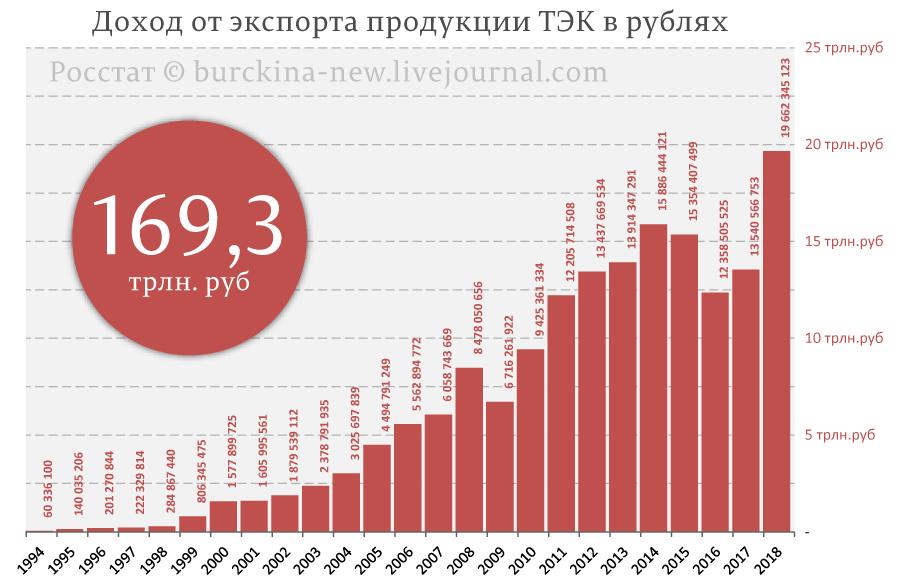 Доход-от-экспорта-продукции-ТЭК-в-рублях