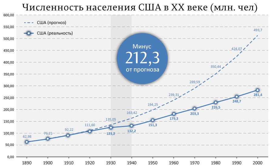 Численность-населения-США-в-ХХ-веке-(млн.-чел)