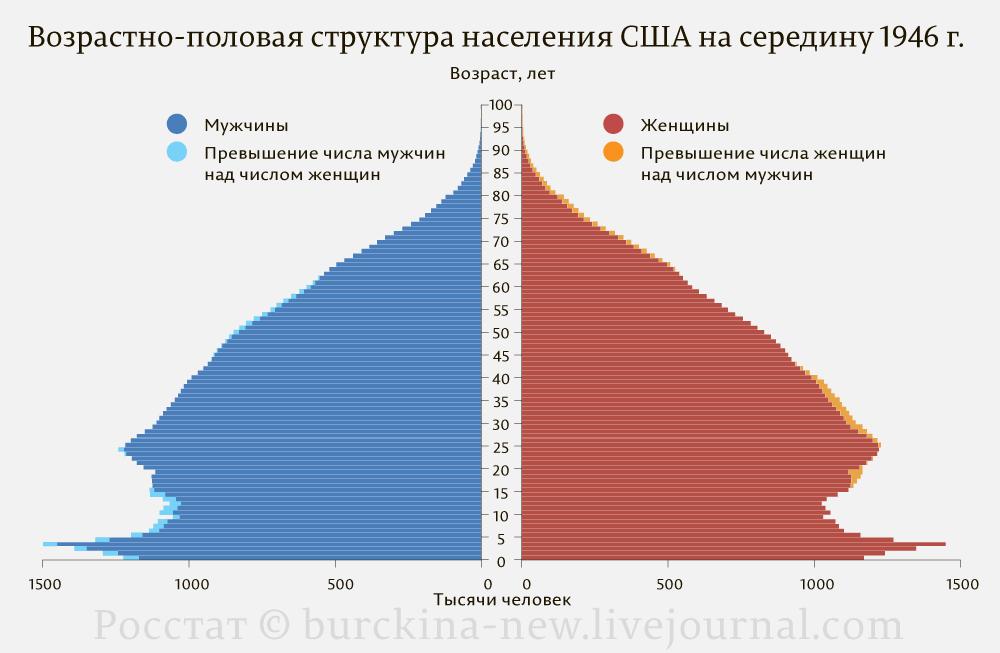 Возрастно-половая-структура-населения-США-на-середину-1946-г