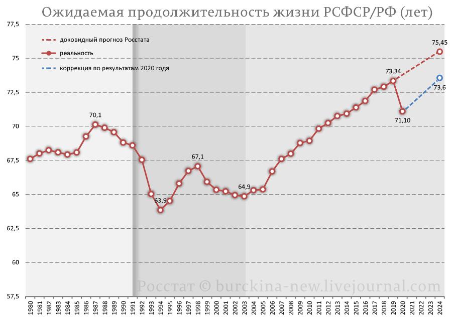 Ожидаемая-продолжительность-жизни-РСФСР-РФ-(лет)-2020