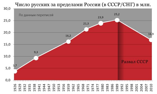 Число-русских-в-СССР-СНГ
