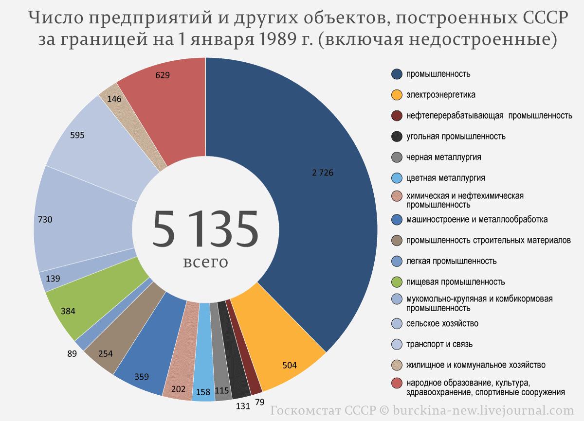 Число-предприятий-и-других-объектов,-построенных-СССР