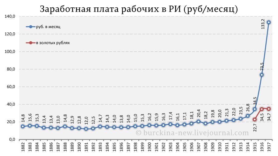Заработная-плата-рабочих-в-РИ-(руб-месяц)