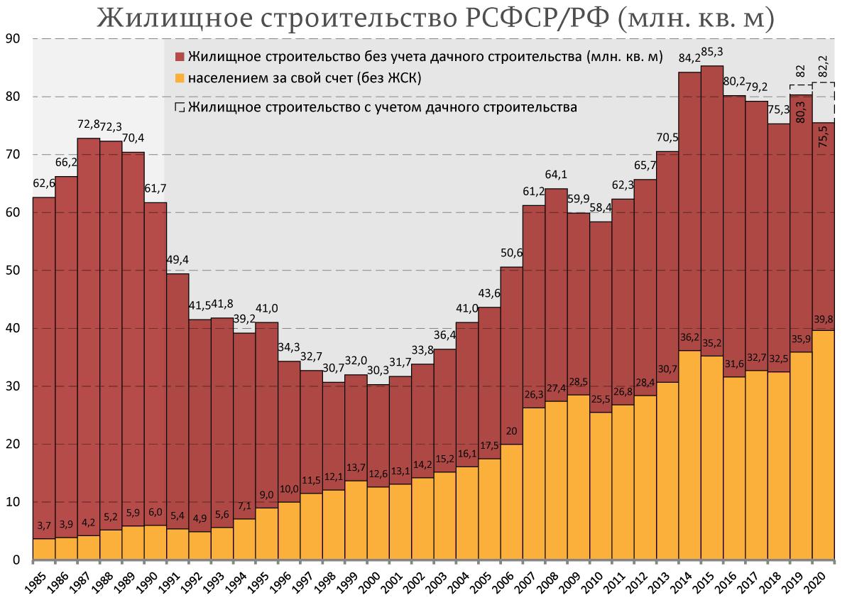 Жилищное-строительство-РСФСР-РФ-(млн.-кв.-м)