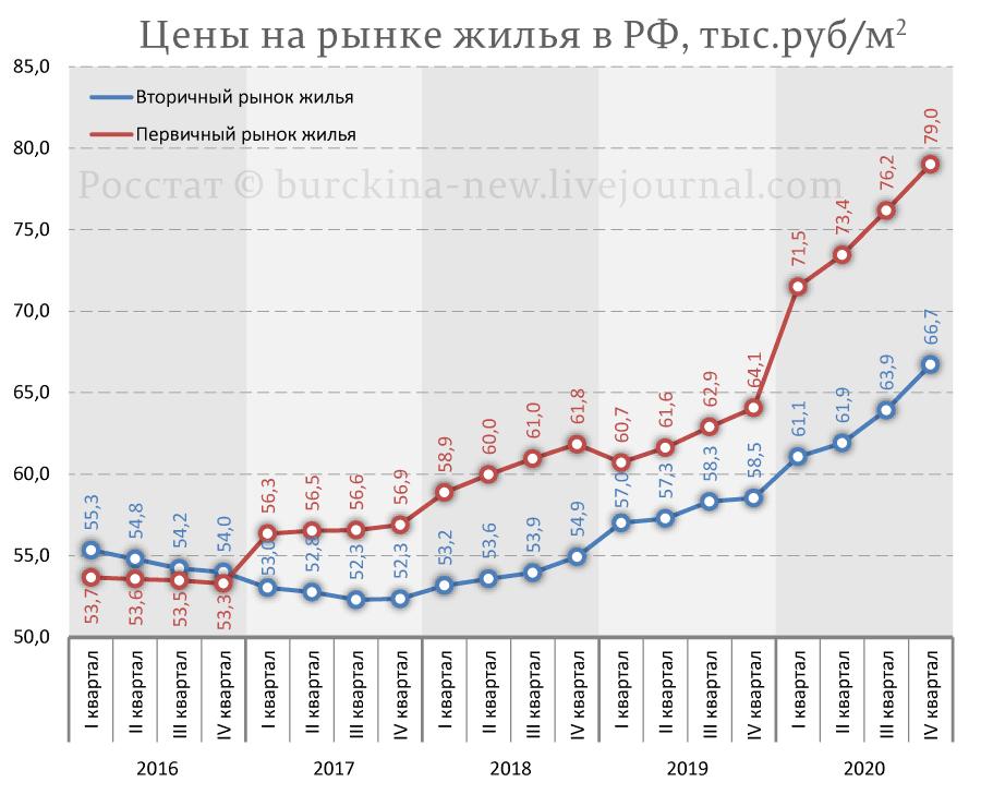 Цены-на-рынке-жилья-в-РФ,-тыс