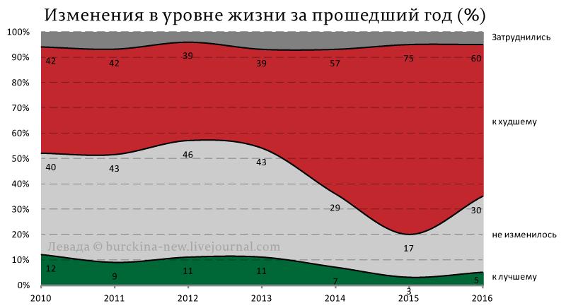 Изменения-в-уровне-жизни-за-прошедший-год-(%)